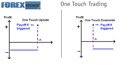 One touch binary options trading