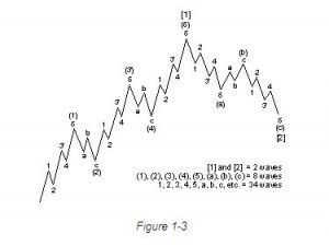 Download Free Elliott Wave Tutorial