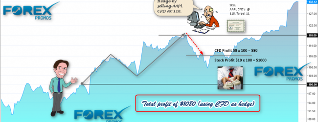 How to use CFD as a hedge