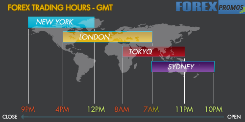 Forex broker time gmt