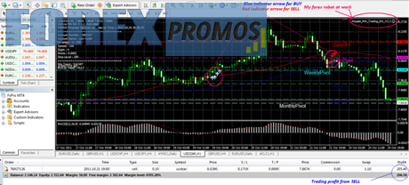 USDZAR - Forex EA