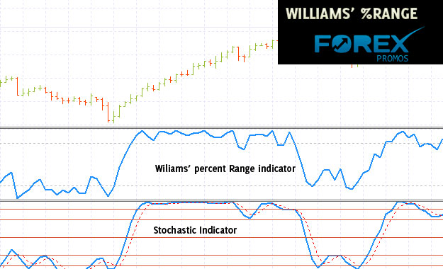 Williams %Range - Stochastic Indicator Comparison