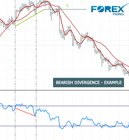 Understanding moving averages in forex