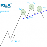 Trading the Head and Shoulders Price pattern