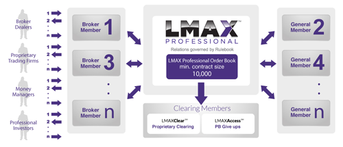 Lmax forex review