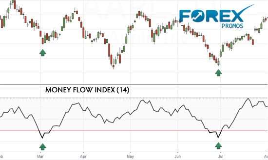 Money flow index trading strategy