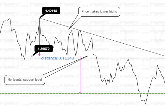 Example: Descending Triangle pattern