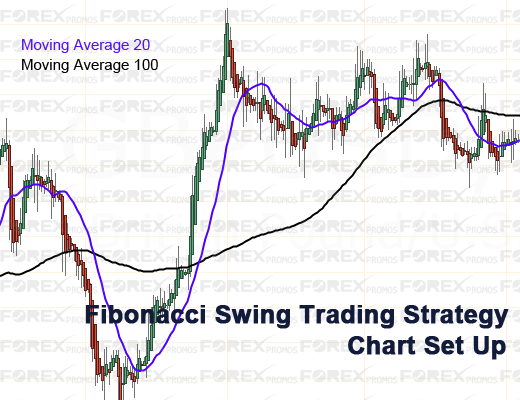 Basic swing trading strategy