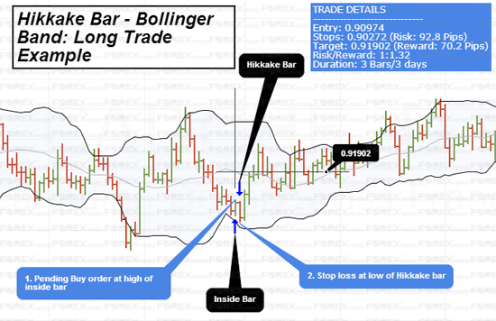 Bollinger bands best setup