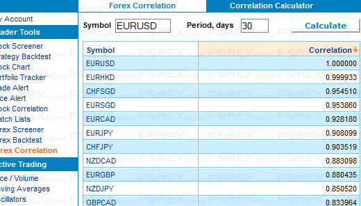 Highly correlated forex pairs