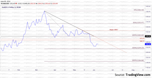 Gold Technical Analysis, 09/06/14