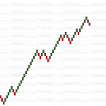 Introduction to Renko Charts