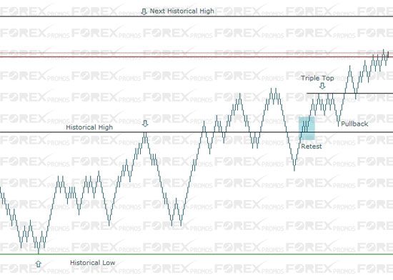 Renko Charts: Historical High/Low Method