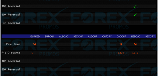 ForexFalcon – A profitable EA for trading fake-outs in forex
