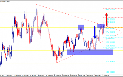 GBPNZD Daily Outlook, 06/08/2014