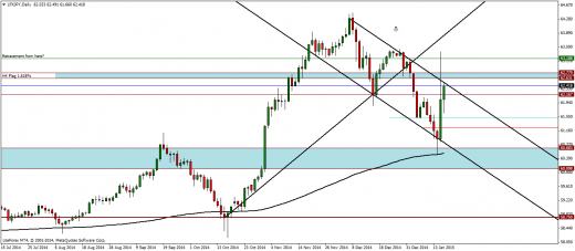 LFXJPY Weekly Analysis – 19/01/2015