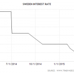 Riksbank cuts rates by 10bps at July'15 Meeting