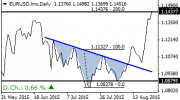 EURUSD completes inverse head and shoulder target