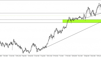 Weekly Trade Idea (01/02/16) – GBPJPY on the rebound