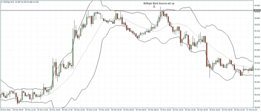 9 days later, price interacts with the pivot low, making a Bollinger Band bounce