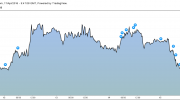 Weekly Market Report – 15/04 (Fx, Indices, Commodities)