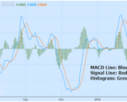 Integrating the MACD with Your Strategy