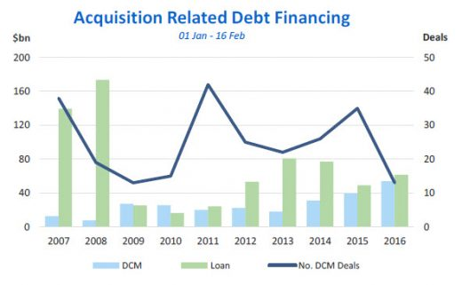 Acquisition related debt financing (Source: Dealogic)